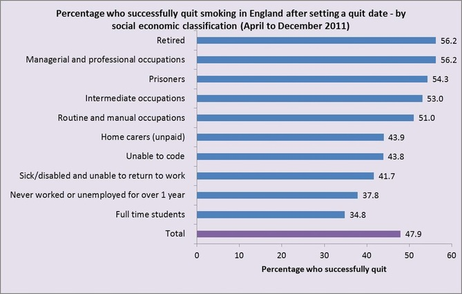 Direct Data Analysis Quit Smoking Survey