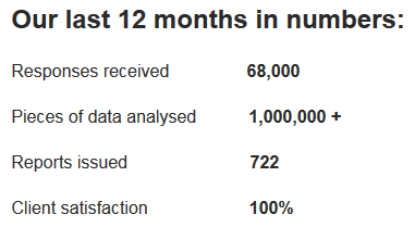 Direct Data Analysis ltd - Our 12 Months in Numbers.